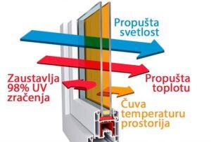 LOW-E Grafikon